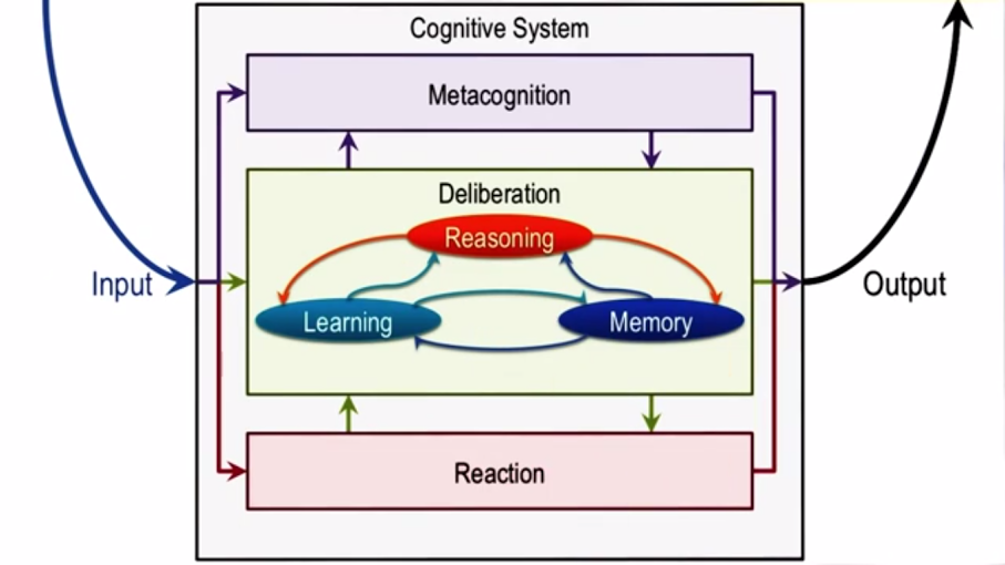 Cognitive system graphic