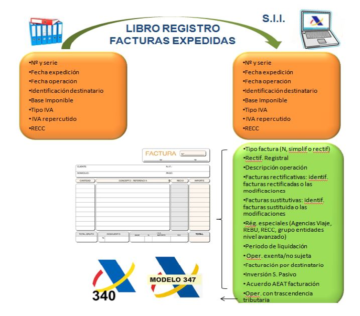 Libro registro facturas expedidas