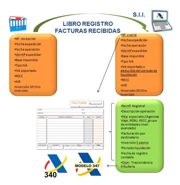 Libro registro facturas recibidas